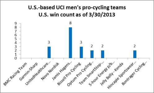 U.S. mens pro-cycling wins in the U.S. as of 3 30 2013